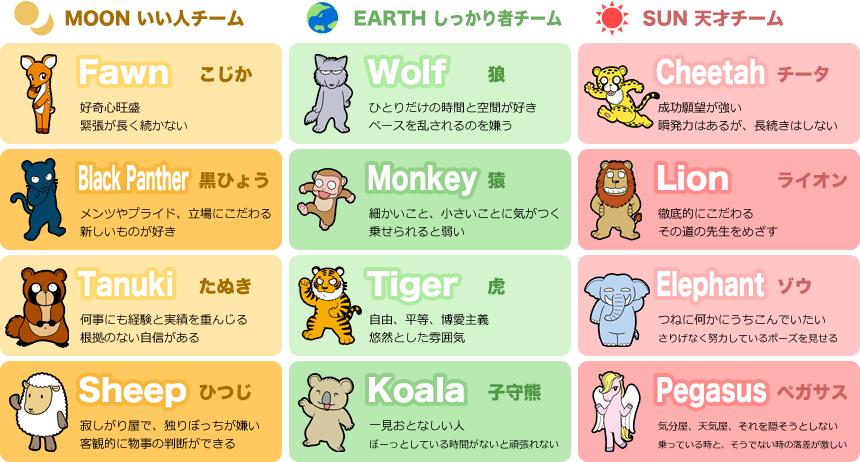 12分類キャラクター一覧